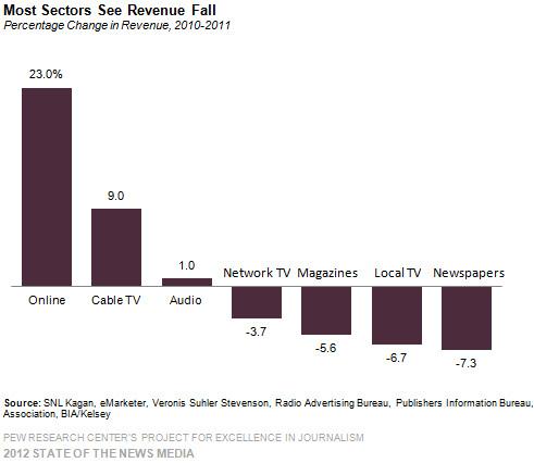 Media_revenue